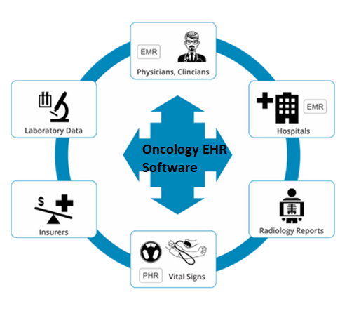 Oncology EHR Software