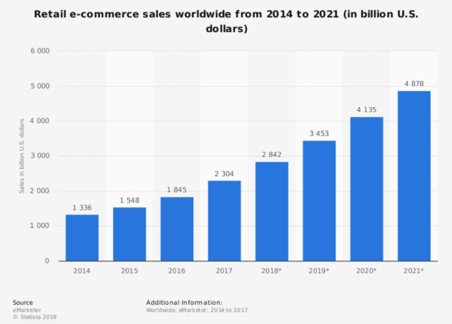 On-Demand apps for the domain of e-Commerce