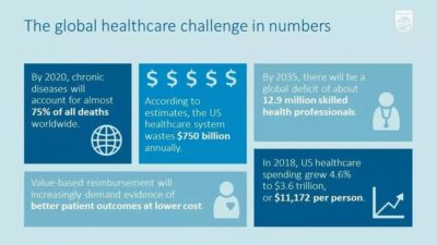 On-demands apps for the domain of the healthcare industry