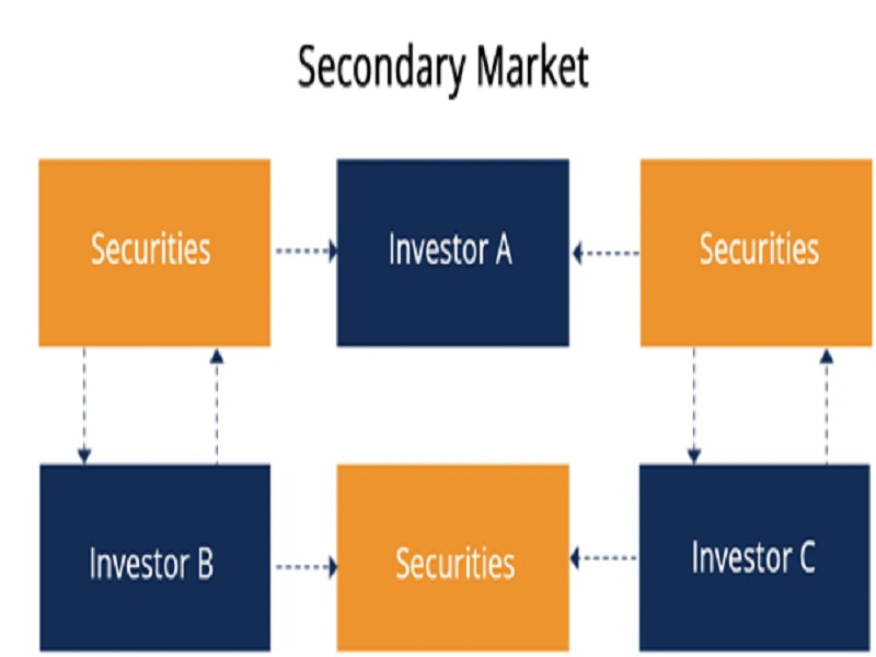 What is the secondary market