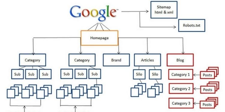 Website Architecture 3.0 – A Complete Overview