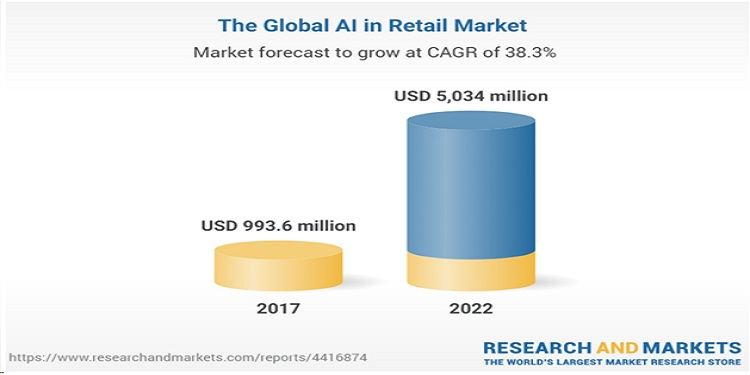 8. AI-Based On-demand apps for the retail sector